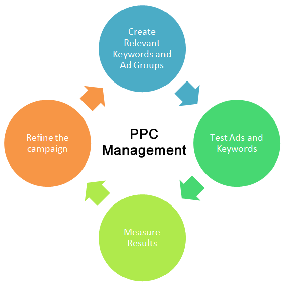 online marketing tips PPC