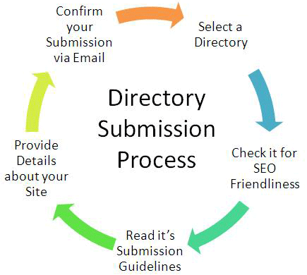 directory-submission-service