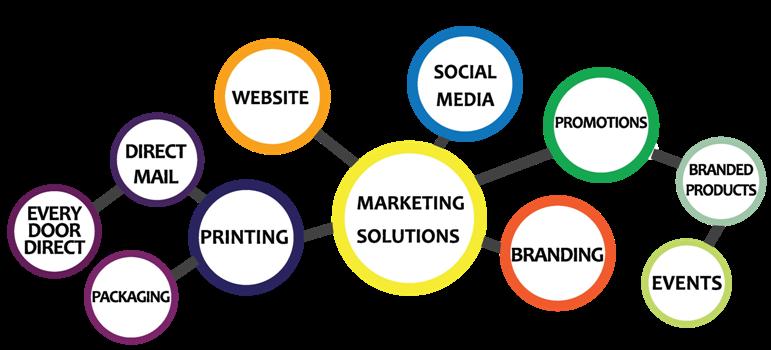 marketing solution