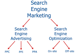 search-engine-marketing-company-kerala-cochin
