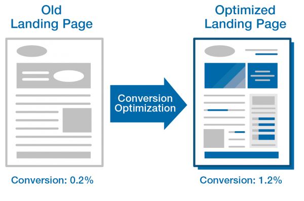 Landing Page Optimization Services-Overview