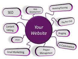 Scope and Importance Of SEO Services For Business website