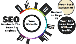 Scope of seo title for business website