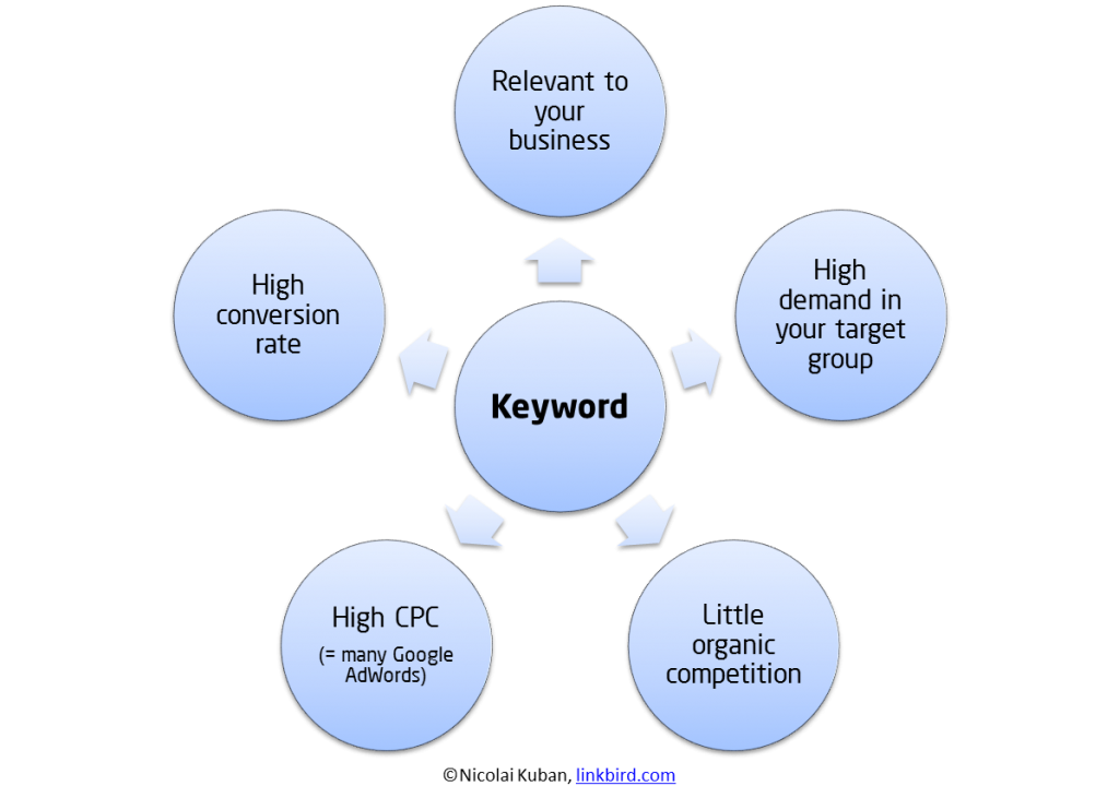 Keyword Research -keyword-demand