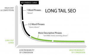 long-tail-seo